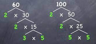 Least Common Multiple: An important Concept of Arithmetic Theory
